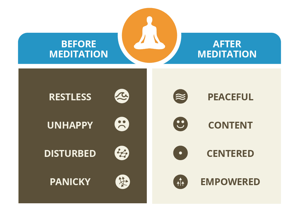 Giovanni Dienstmann Before and After Meditation